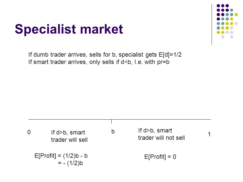 Specialist market If dumb trader arrives, sells for b, specialist gets E[d]=1/2. If smart trader arrives, only sells if d<b, I.e. with pr=b.